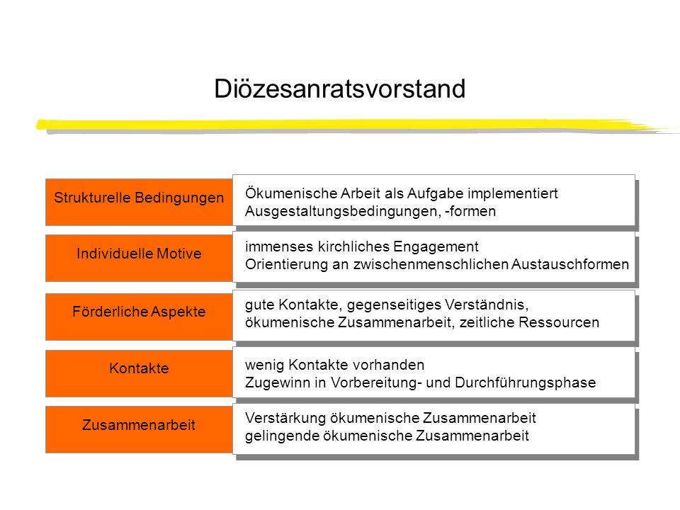 Diözesanratsvorstand Strukturelle Bedingungen Individuelle Motive Ökumenische Arbeit als Aufgabe implementiert Ausgestaltungsbedingungen, -formen imme