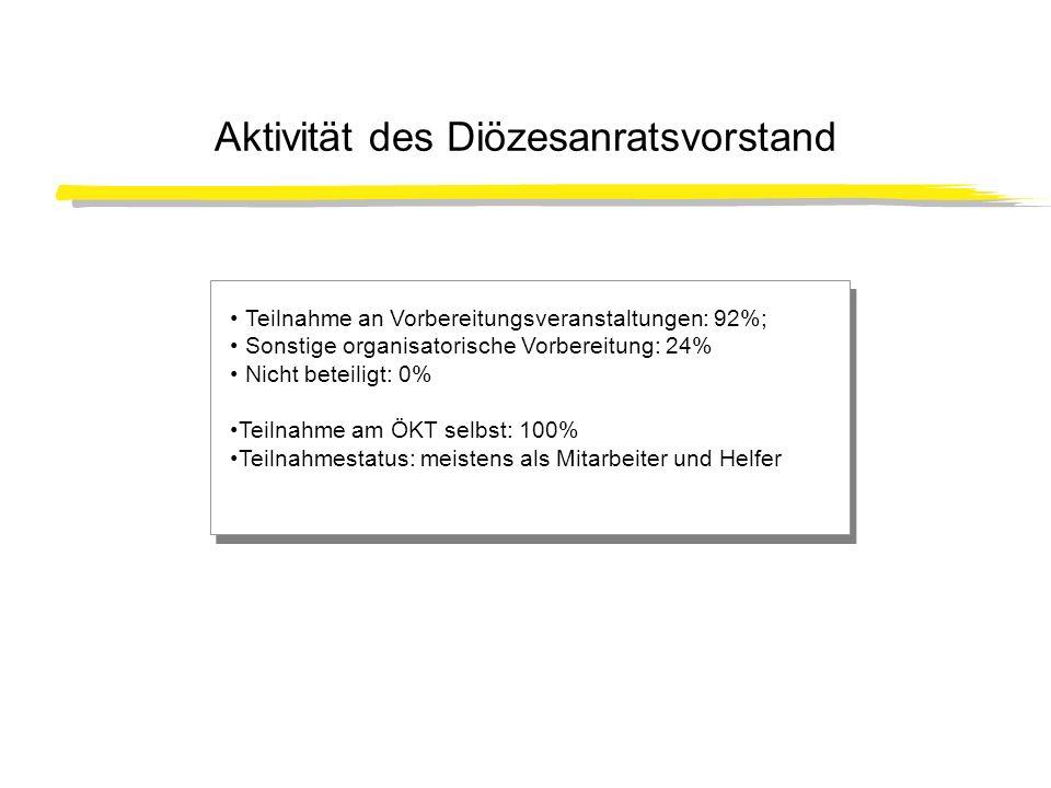Aktivität des Diözesanratsvorstand Teilnahme an Vorbereitungsveranstaltungen: 92%; Sonstige organisatorische Vorbereitung: 24% Nicht beteiligt: 0% Tei