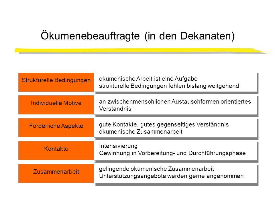Ökumenebeauftragte (in den Dekanaten) Strukturelle Bedingungen Individuelle Motive ökumenische Arbeit ist eine Aufgabe strukturelle Bedingungen fehlen