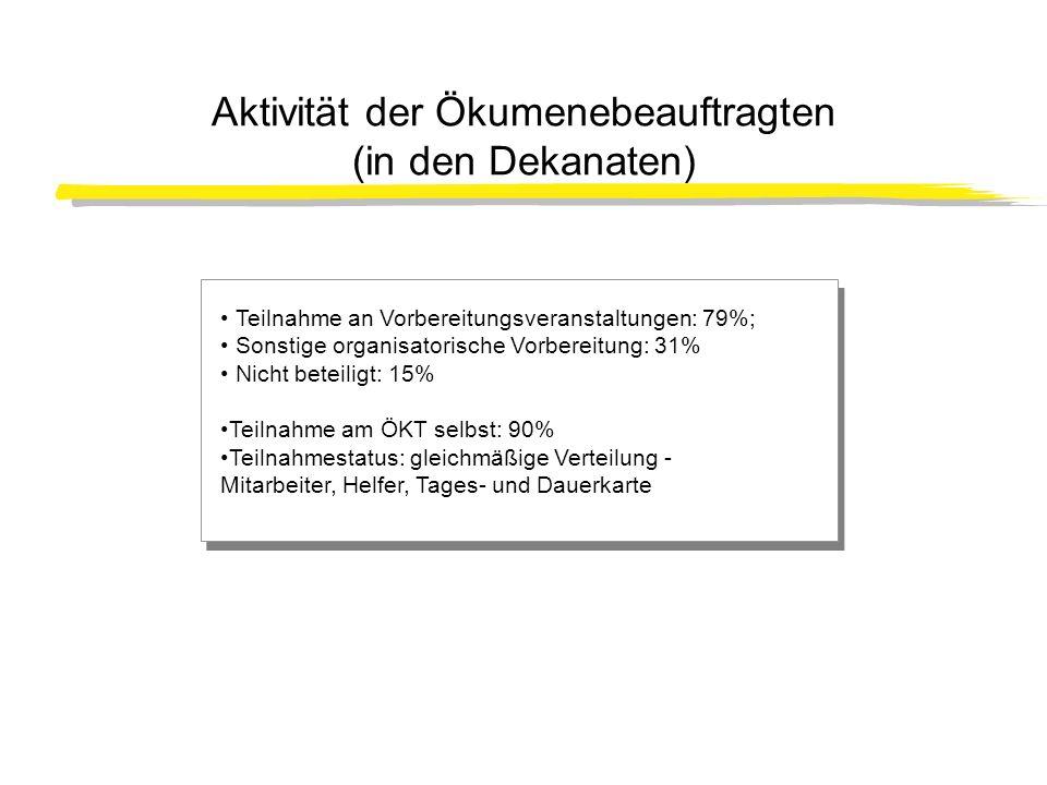 Aktivität der Ökumenebeauftragten (in den Dekanaten) Teilnahme an Vorbereitungsveranstaltungen: 79%; Sonstige organisatorische Vorbereitung: 31% Nicht