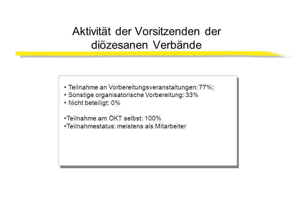 Aktivität der Vorsitzenden der diözesanen Verbände Teilnahme an Vorbereitungsveranstaltungen: 77%; Sonstige organisatorische Vorbereitung: 33% Nicht b