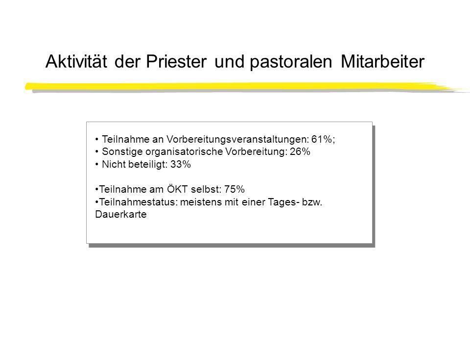 Aktivität der Priester und pastoralen Mitarbeiter Teilnahme an Vorbereitungsveranstaltungen: 61%; Sonstige organisatorische Vorbereitung: 26% Nicht be