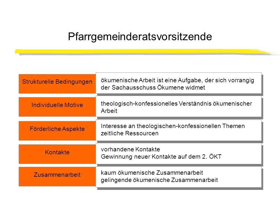 Aktivität der Pfarrgemeinderatsvorsitzenden Teilnahme an Vorbereitungsveranstaltungen: 35%; Sonstige organisatorische Vorbereitung: 24,4% Nicht beteiligt: 49% Teilnahme am ÖKT selbst: 50% Teilnahmestatus: meistens mit einer Tages- bzw.