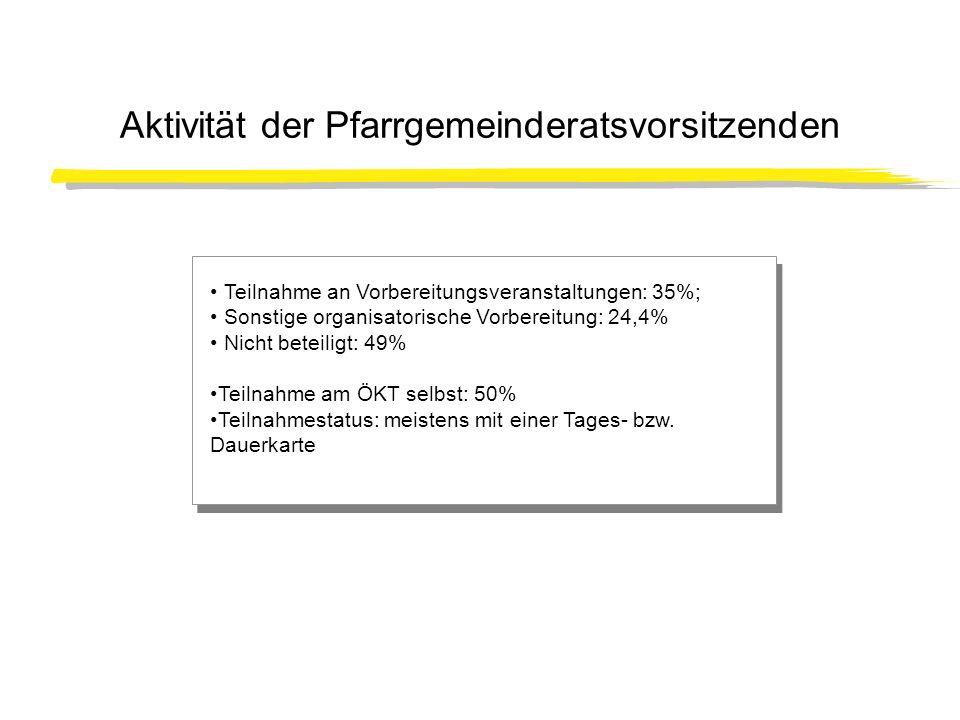 Aktivität der Pfarrgemeinderatsvorsitzenden Teilnahme an Vorbereitungsveranstaltungen: 35%; Sonstige organisatorische Vorbereitung: 24,4% Nicht beteil
