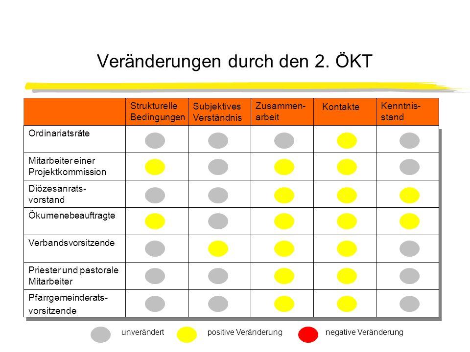 Veränderungen durch den 2. ÖKT unverändertpositive Veränderungnegative Veränderung Ordinariatsräte Mitarbeiter einer Projektkommission Diözesanrats- v