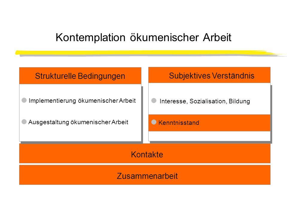 Kontemplation ökumenischer Arbeit Subjektives Verständnis Interesse, Sozialisation, Bildung Trinagulation Kontakte Strukturelle Bedingungen Implementi