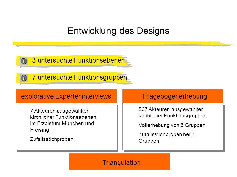 Entwicklung des Designs Fragebogenerhebungexplorative Experteninterviews 7 Akteuren ausgewählter kirchlicher Funktionsebenen im Erzbistum München und