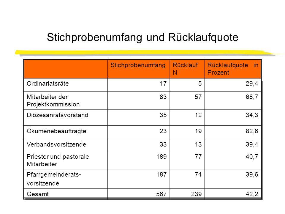 Stichprobenumfang und Rücklaufquote StichprobenumfangRücklauf N Rücklaufquote in Prozent Ordinariatsräte17529,4 Mitarbeiter der Projektkommission 8357