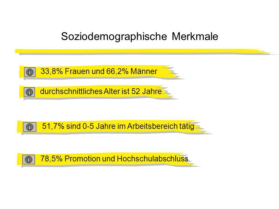 Soziodemographische Merkmale durchschnittliches Alter ist 52 Jahre33,8% Frauen und 66,2% Männer51,7% sind 0-5 Jahre im Arbeitsbereich tätig78,5% Promo