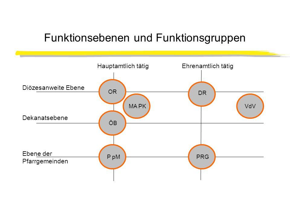Wie gestaltet sich ökumenische Arbeit in den untersuchten Funktionsgruppen.