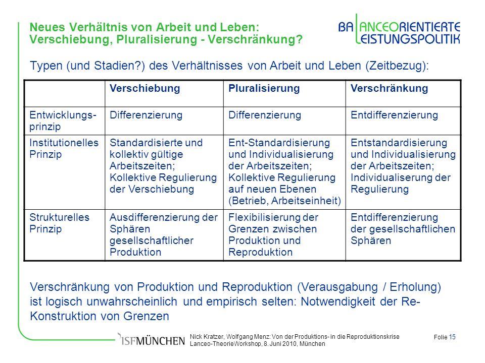 Nick Kratzer, Wolfgang Menz: Von der Produktions- in die Reproduktionskrise Lanceo-TheorieWorkshop, 8. Juni 2010, München Folie 15 Neues Verhältnis vo