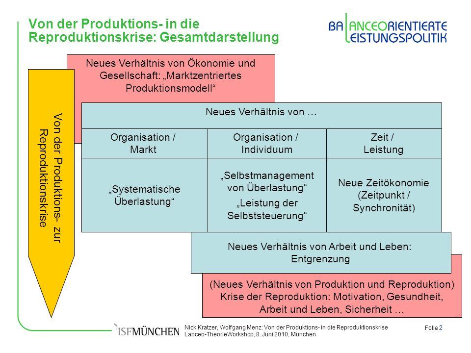 Nick Kratzer, Wolfgang Menz: Von der Produktions- in die Reproduktionskrise Lanceo-TheorieWorkshop, 8. Juni 2010, München Folie 2 (Neues Verhältnis vo