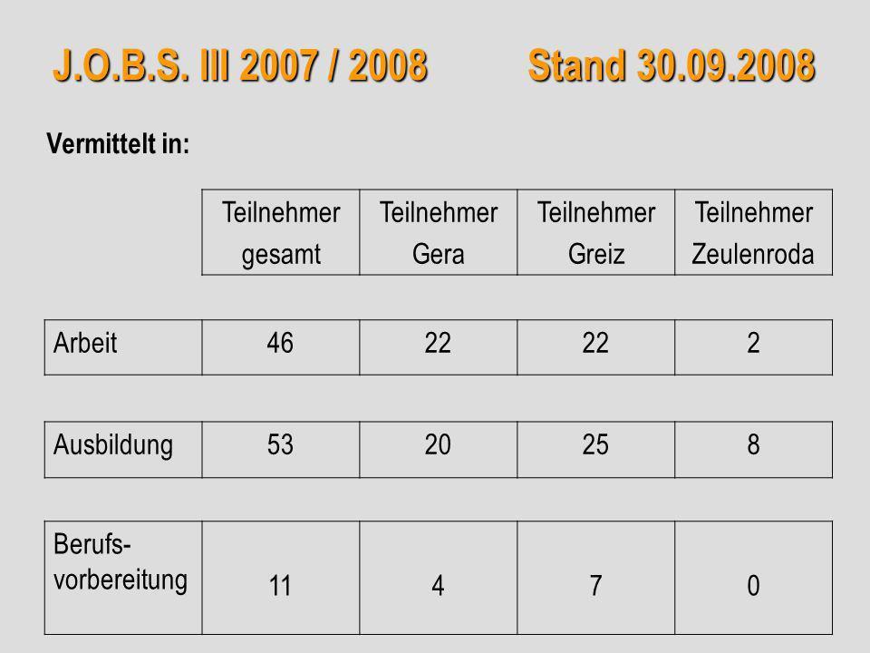 J.O.B.S. III 2007 / 2008 Stand 30.09.2008 Teilnehmer gesamt Teilnehmer Gera Teilnehmer Greiz Teilnehmer Zeulenroda Arbeit4622 2 Ausbildung5320258 Beru