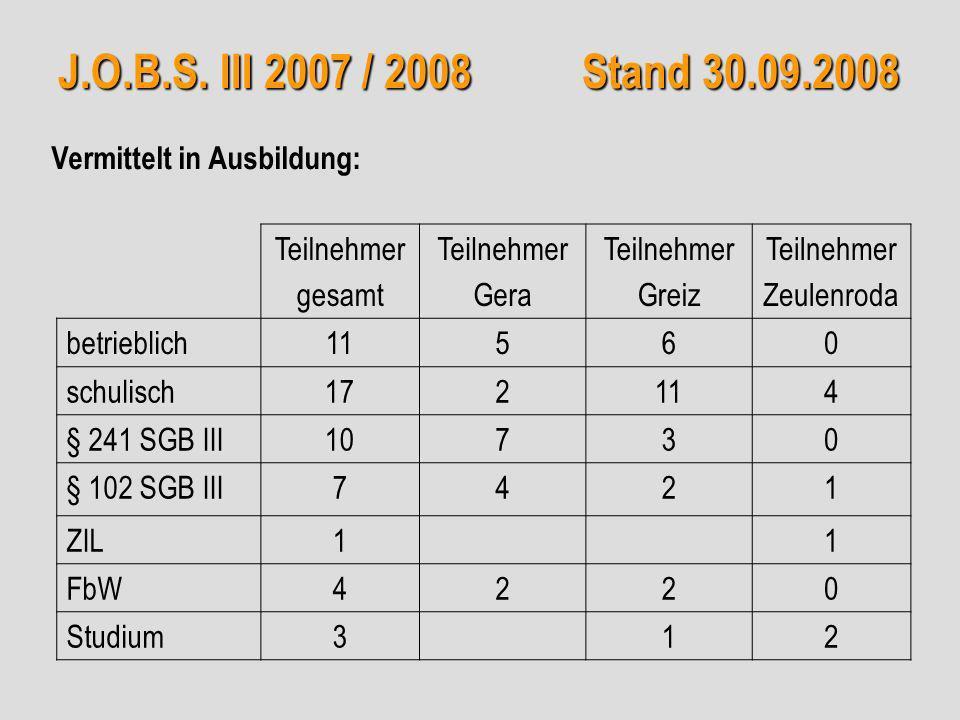 J.O.B.S. III 2007 / 2008 Stand 30.09.2008 Teilnehmer gesamt Teilnehmer Gera Teilnehmer Greiz Teilnehmer Zeulenroda betrieblich11560 schulisch172114 §
