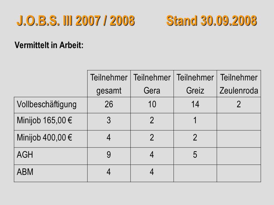 J.O.B.S. III 2007 / 2008 Stand 30.09.2008 Teilnehmer gesamt Teilnehmer Gera Teilnehmer Greiz Teilnehmer Zeulenroda Vollbeschäftigung2610142 Minijob 16
