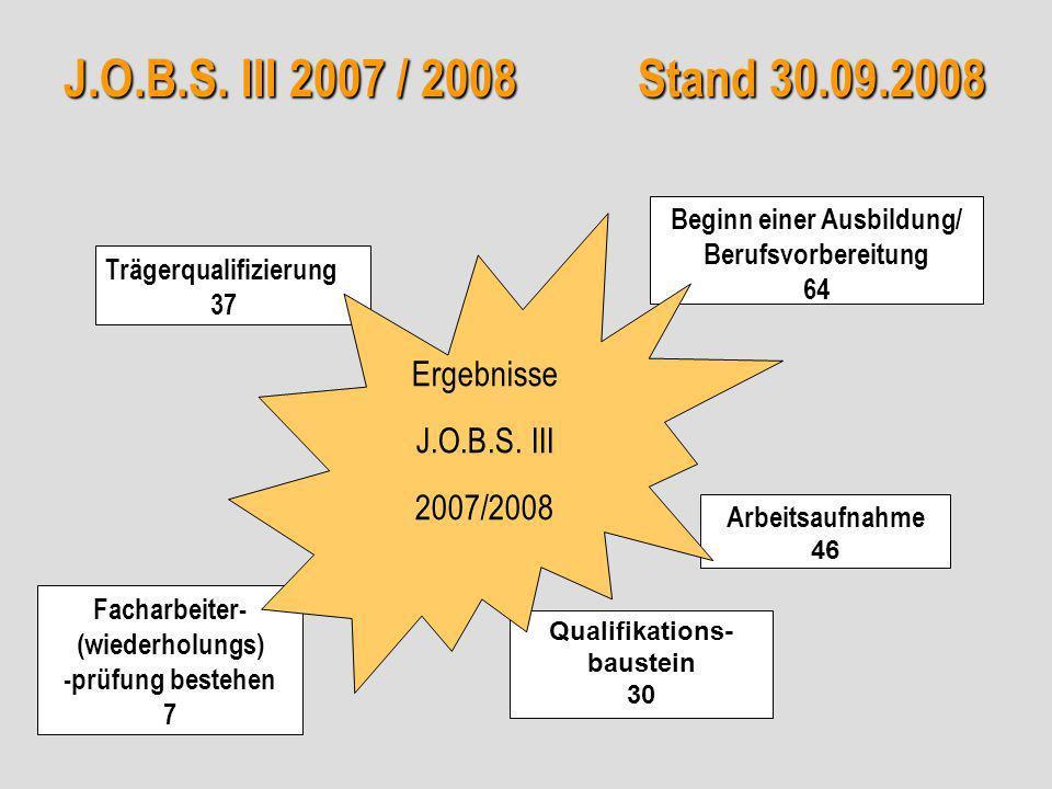J.O.B.S. III 2007 / 2008 Stand 30.09.2008 Trägerqualifizierung 37 Facharbeiter- (wiederholungs) -prüfung bestehen 7 Beginn einer Ausbildung/ Berufsvor