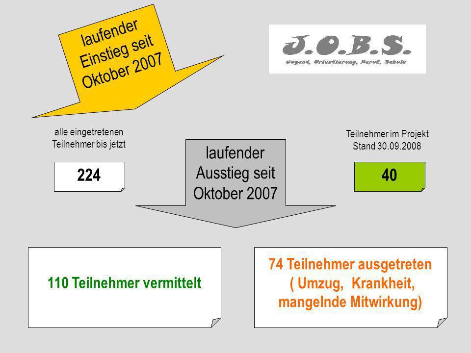 laufender Einstieg seit Oktober 2007 alle eingetretenen Teilnehmer bis jetzt 224 laufender Ausstieg seit Oktober 2007 Teilnehmer im Projekt Stand 30.0