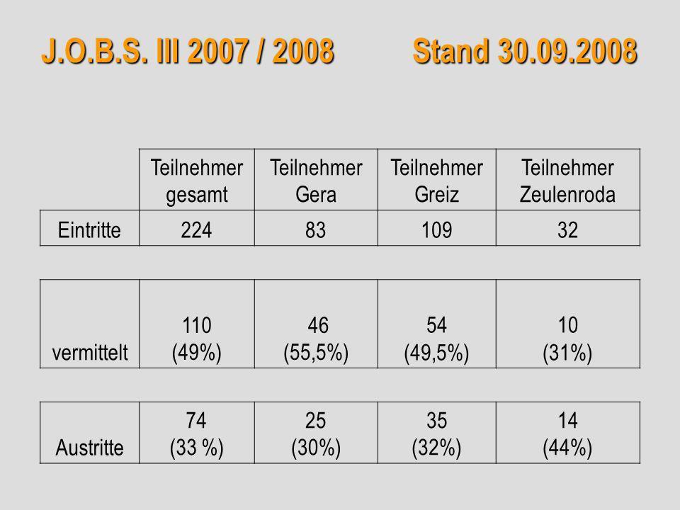 Teilnehmer gesamt Teilnehmer Gera Teilnehmer Greiz Teilnehmer Zeulenroda Eintritte2248310932 vermittelt 110 (49%) 46 (55,5%) 54 (49,5%) 10 (31%) Austritte 74 (33 %) 25 (30%) 35 (32%) 14 (44%) J.O.B.S.