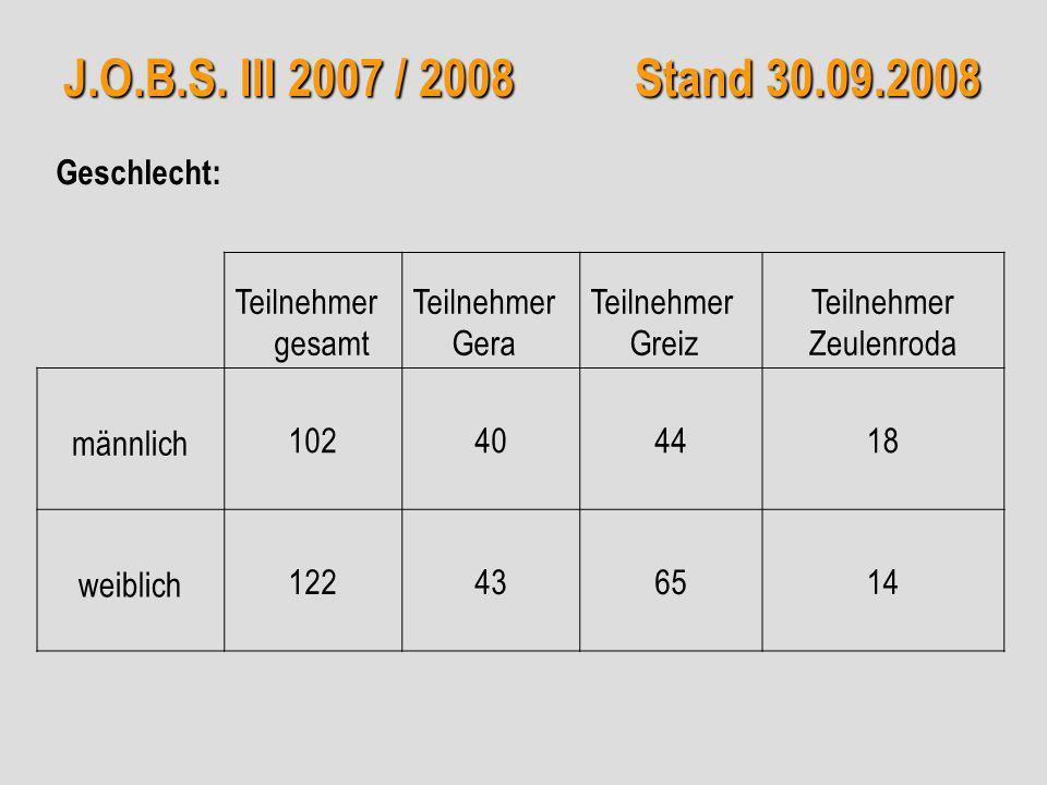 J.O.B.S. III 2007 / 2008 Stand 30.09.2008 Teilnehmer gesamt Teilnehmer Gera Teilnehmer Greiz Teilnehmer Zeulenroda männlich 102404418 weiblich 1224365