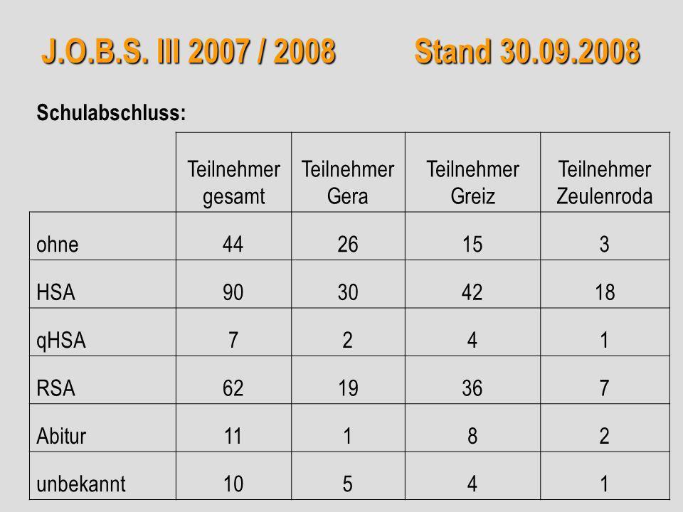 J.O.B.S. III 2007 / 2008 Stand 30.09.2008 Schulabschluss: Teilnehmer gesamt Teilnehmer Gera Teilnehmer Greiz Teilnehmer Zeulenroda ohne4426153 HSA9030