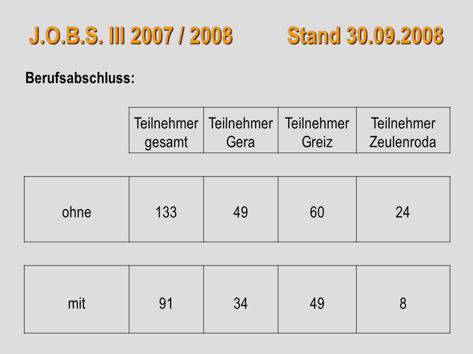 J.O.B.S. III 2007 / 2008 Stand 30.09.2008 Teilnehmer gesamt Teilnehmer Gera Teilnehmer Greiz Teilnehmer Zeulenroda ohne133496024 mit9134498 Berufsabsc