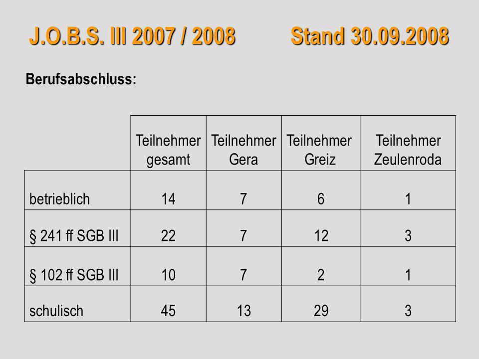 J.O.B.S. III 2007 / 2008 Stand 30.09.2008 Teilnehmer gesamt Teilnehmer Gera Teilnehmer Greiz Teilnehmer Zeulenroda betrieblich14761 § 241 ff SGB III22