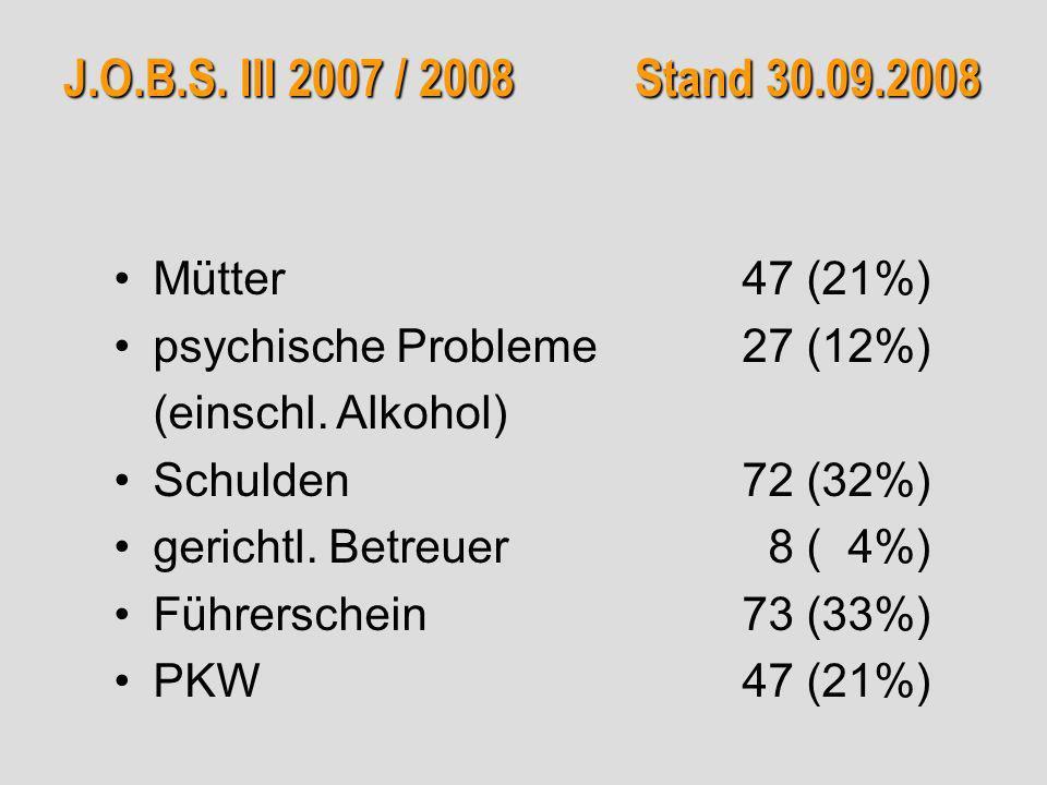 J.O.B.S. III 2007 / 2008 Stand 30.09.2008 Mütter47 (21%) psychische Probleme 27 (12%) (einschl. Alkohol) Schulden72 (32%) gerichtl. Betreuer 8 ( 4%) F