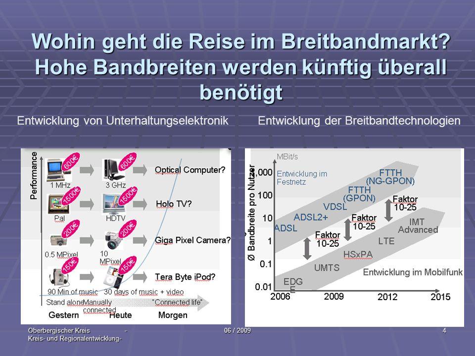 Oberbergischer Kreis - Kreis- und Regionalentwicklung- 06 / 20095 Telekommunikationsmarkt Keine Anbieterschelte Keine Anbieterschelte Anbieter verhalten sich marktangepaßt Anbieter verhalten sich marktangepaßt Breitband-Konzept muss mit den Anbietern umgesetzt werden Breitband-Konzept muss mit den Anbietern umgesetzt werden Der Telekommunikationsmarkt funktioniert Der Telekommunikationsmarkt funktioniert Es gibt keinen gesetzlichen Versorgungsauftrag anders: EU - Einzelfälle Es gibt keinen gesetzlichen Versorgungsauftrag anders: EU - Einzelfälle Die Anbieter werden wirtschaftlich handeln Die Anbieter werden wirtschaftlich handeln Das Angebot orientiert sich an der Nachfrage Das Angebot orientiert sich an der Nachfrage