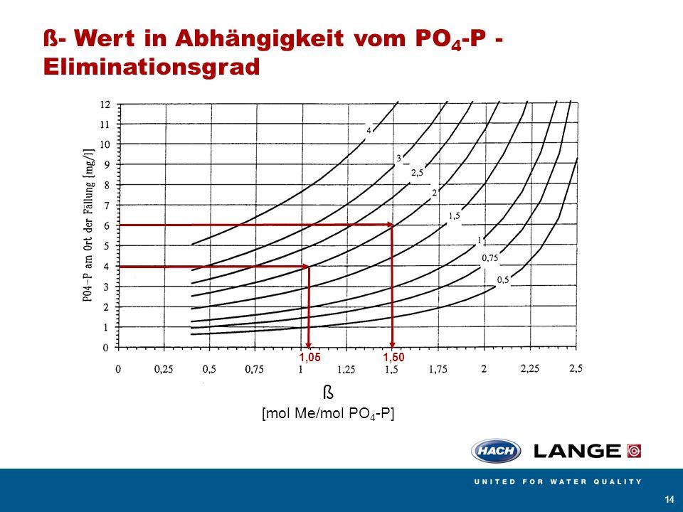 AMERICAN SIGMA BÜHLER MONTEC CONTRONIC HACH LANGE POLYMETRON RADIOMETER ANALYTICAL 14 1,051,50 ß- Wert in Abhängigkeit vom PO 4 -P - Eliminationsgrad