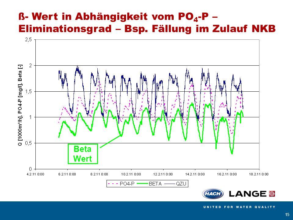AMERICAN SIGMA BÜHLER MONTEC CONTRONIC HACH LANGE POLYMETRON RADIOMETER ANALYTICAL 15 ß- Wert in Abhängigkeit vom PO 4 -P – Eliminationsgrad – Bsp. Fä
