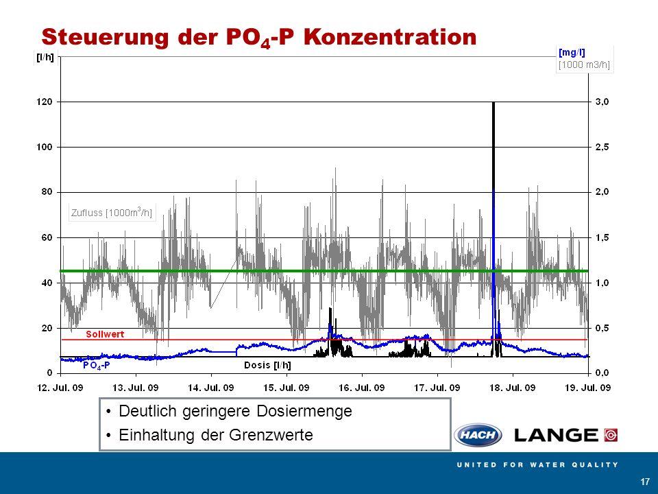 AMERICAN SIGMA BÜHLER MONTEC CONTRONIC HACH LANGE POLYMETRON RADIOMETER ANALYTICAL 17 Steuerung der PO 4 -P Konzentration Deutlich geringere Dosiermen