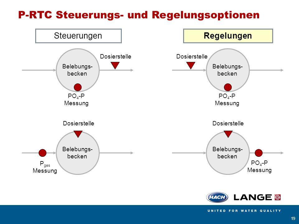 AMERICAN SIGMA BÜHLER MONTEC CONTRONIC HACH LANGE POLYMETRON RADIOMETER ANALYTICAL 19 P-RTC Steuerungs- und Regelungsoptionen Belebungs- becken PO 4 -