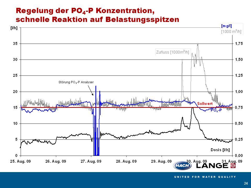 AMERICAN SIGMA BÜHLER MONTEC CONTRONIC HACH LANGE POLYMETRON RADIOMETER ANALYTICAL 24 Regelung der PO 4 -P Konzentration, schnelle Reaktion auf Belast