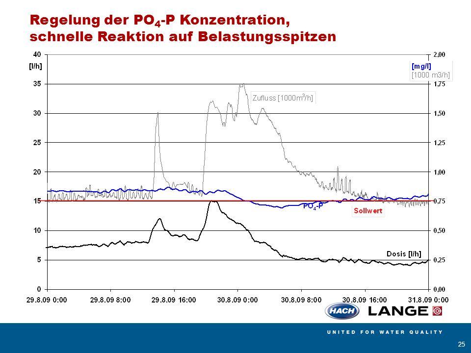 AMERICAN SIGMA BÜHLER MONTEC CONTRONIC HACH LANGE POLYMETRON RADIOMETER ANALYTICAL 25 Regelung der PO 4 -P Konzentration, schnelle Reaktion auf Belast