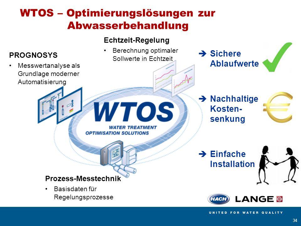 AMERICAN SIGMA BÜHLER MONTEC CONTRONIC HACH LANGE POLYMETRON RADIOMETER ANALYTICAL 34 WTOS – Optimierungslösungen zur Abwasserbehandlung Prozess-Messt