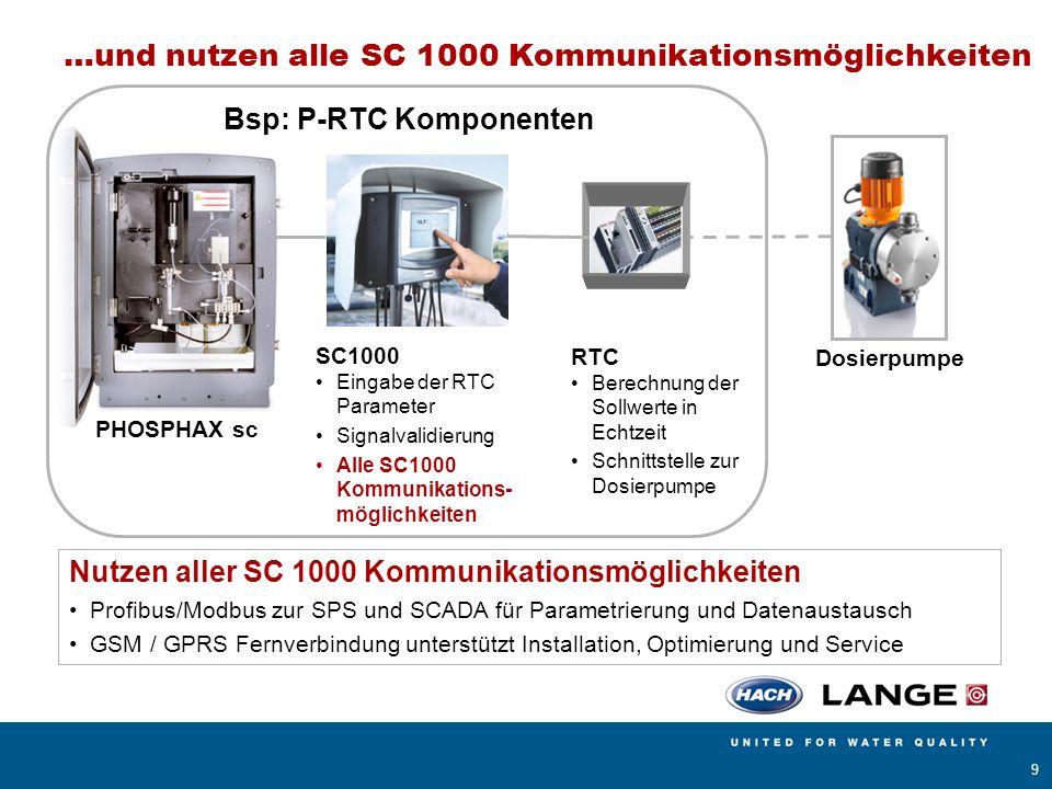 AMERICAN SIGMA BÜHLER MONTEC CONTRONIC HACH LANGE POLYMETRON RADIOMETER ANALYTICAL 20 Abwasser Fällmittel Dosier- pumpe Fällungsprozess Q Fällmittel PO 4 -P Sollwert P-RTC Regelung nach der PO 4 -P - Konzentration Vorteil Hohe Prozesskontrolle Voraussetzung Online PO 4 -P-Messung Sollwert w = Limit - c TS · c P,TS - Sicherheit