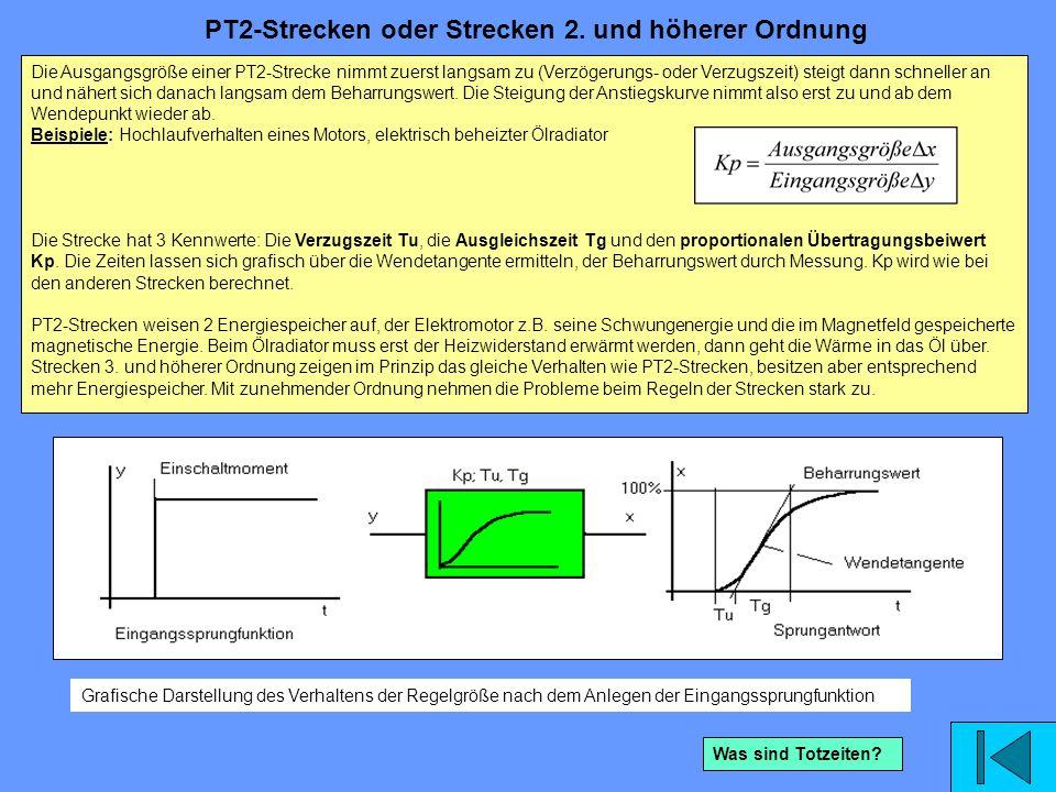 Die Ausgangsgröße einer PT2-Strecke nimmt zuerst langsam zu (Verzögerungs- oder Verzugszeit) steigt dann schneller an und nähert sich danach langsam d