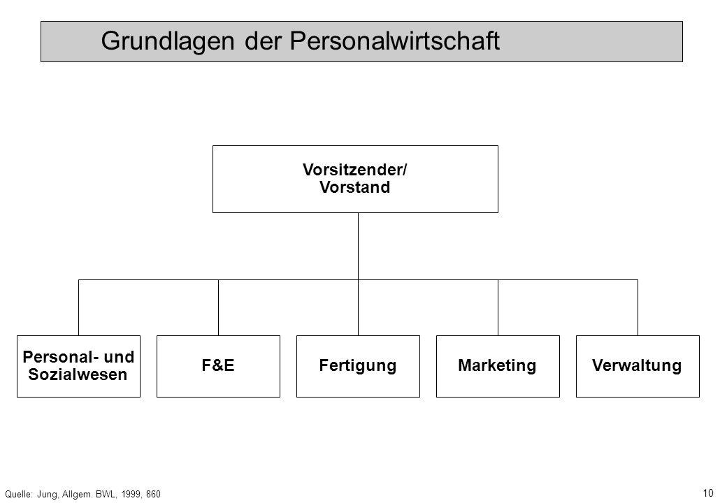 9 Quelle: Jung, Allgem. BWL, 1999, 859 Vorsitzender/ Vorstand Rechnungs- wesen Marketing/ Vertrieb KonstruktionF&EProduktion Kaufmänni- sche Leitung T