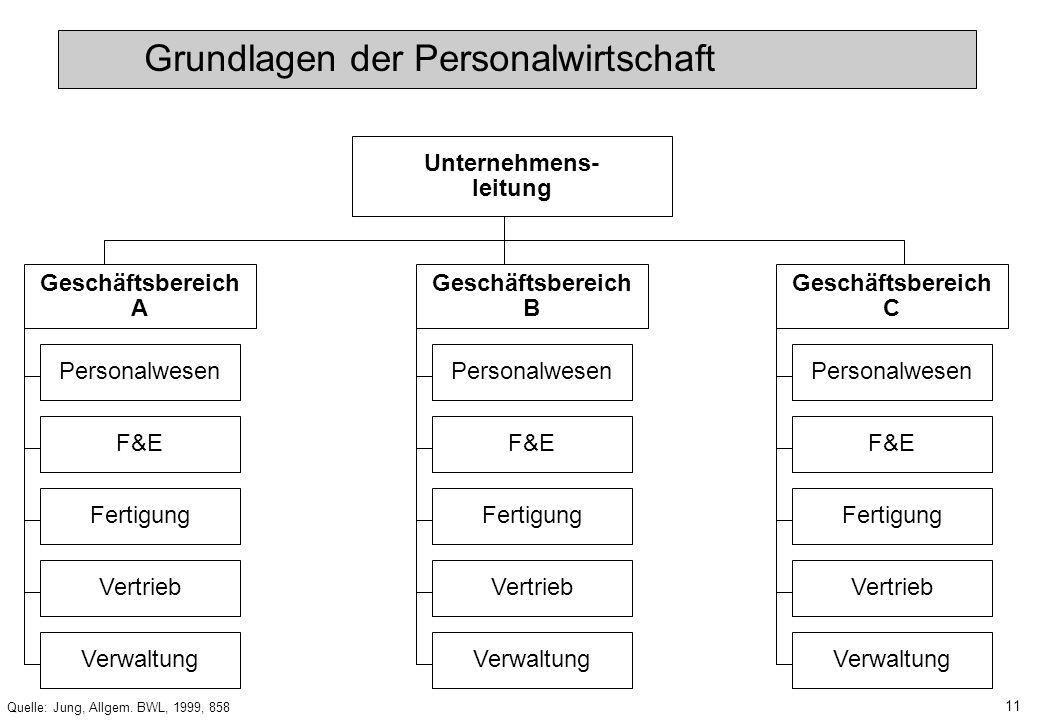 10 Quelle: Jung, Allgem. BWL, 1999, 860 Vorsitzender/ Vorstand Personal- und Sozialwesen F&EFertigungMarketingVerwaltung Grundlagen der Personalwirtsc