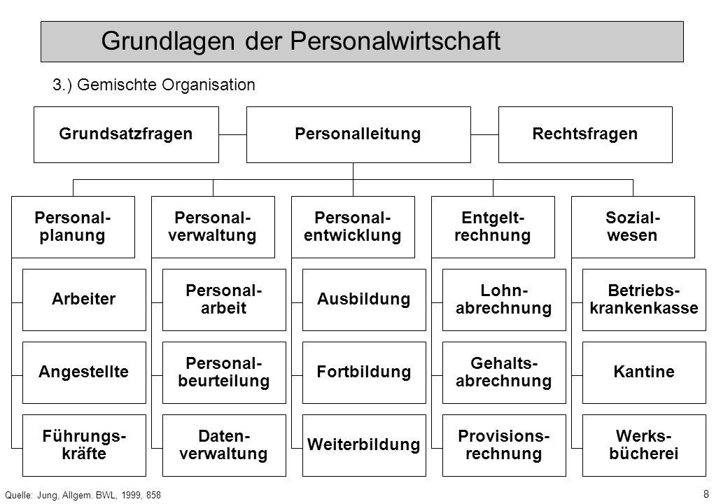 7 Quelle: Jung, Allgem. BWL, 1999, 858 Personalleitung Personal- planung Personal- verwaltung Personal- entwicklung Entgelt- rechnung Sozial- wesen Gr