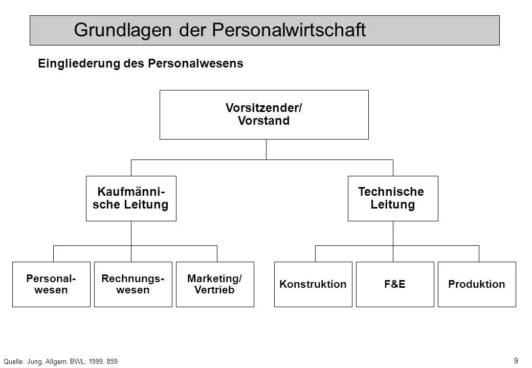 8 Quelle: Jung, Allgem. BWL, 1999, 858 Personalleitung Personal- planung Personal- verwaltung Personal- entwicklung Entgelt- rechnung Sozial- wesen Re