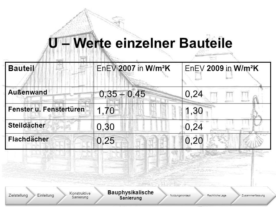 U – Werte einzelner Bauteile ZielstellungEinleitung Konstruktive Sanierung Bauphysikalische Sanierung NutzungskonzeptRechtliche LageZusammenfassung Ba