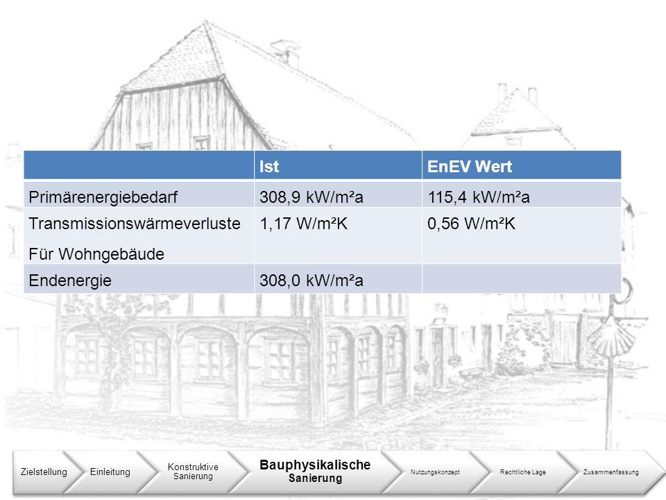 ZielstellungEinleitung Konstruktive Sanierung Bauphysikalische Sanierung NutzungskonzeptRechtliche LageZusammenfassung IstEnEV Wert Primärenergiebedar