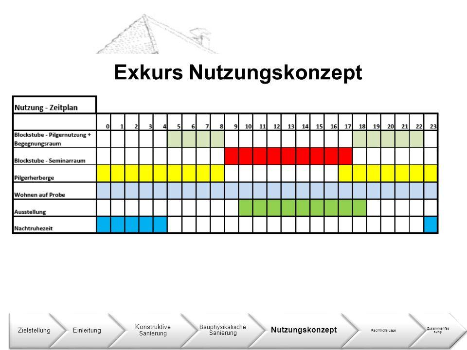 Exkurs Nutzungskonzept ZielstellungEinleitung Konstruktive Sanierung Bauphysikalische Sanierung Nutzungskonzept Rechtliche Lage Zusammenfass ung