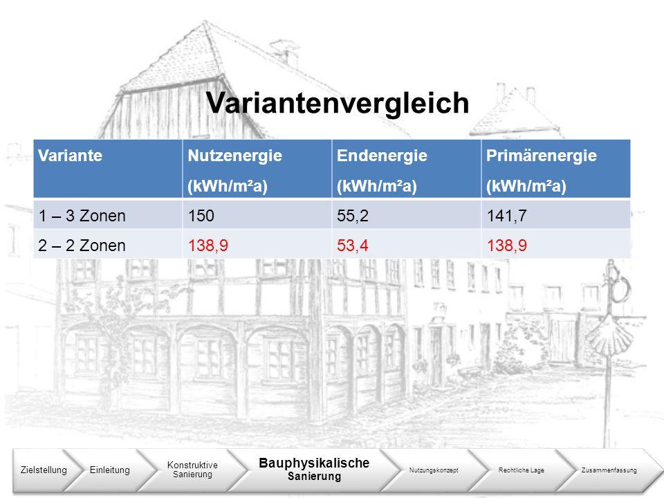 Variantenvergleich ZielstellungEinleitung Konstruktive Sanierung Bauphysikalische Sanierung NutzungskonzeptRechtliche LageZusammenfassung Variante Nut