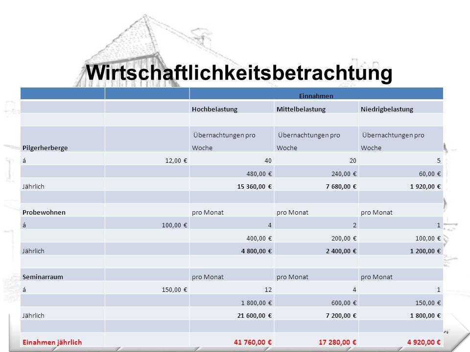 Wirtschaftlichkeitsbetrachtung ZielstellungEinleitung Konstruktive Sanierung Bauphysikalische Sanierung Nutzungs- konzept Rechtliche LageZusammenfassu