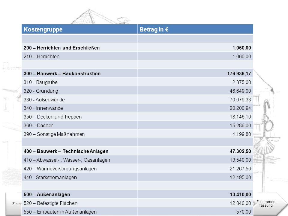 Kostenberechnung ZielstellungEinleitung Konstruktive Sanierung Bauphysikalische Sanierung Nutzungs- konzept Rechtliche Lage Zusammen- fassung Kostengr
