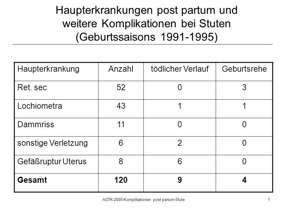 AGTK-2005-Komplikationen post partum-Stute2 Postpartale Komplikationen bei Stuten (Geburtssaisons 1991-1995) n = 120 Stuten