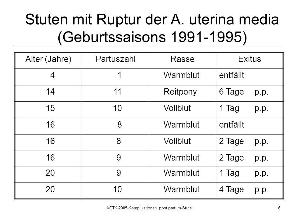 AGTK-2005-Komplikationen post partum-Stute7 Schlussfolgerungen -1- Die häufigsten puerperalen Komplikationen bei Stuten sind die Retentio secundinarum und die Lochiometra.