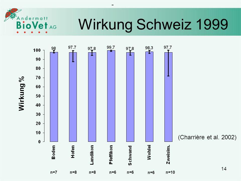 14 Wirkung Schweiz 1999 Wirkung % (Charrière et al. 2002) n=7n=8 n=6 n=10